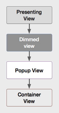 view hierarchy for the popup view