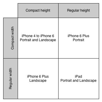 size classes for device screens and orientations
